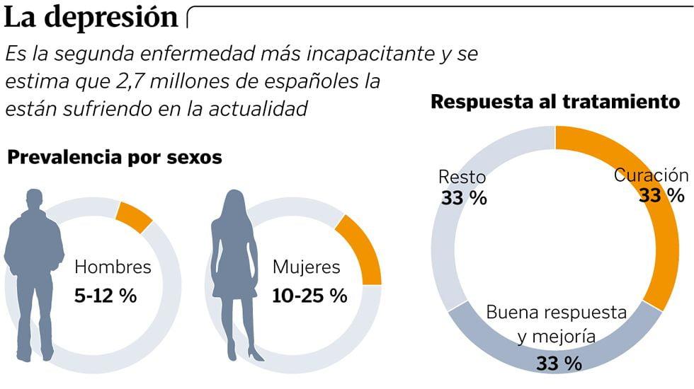 La depresión en España… entre los cuatro primeros de la UE